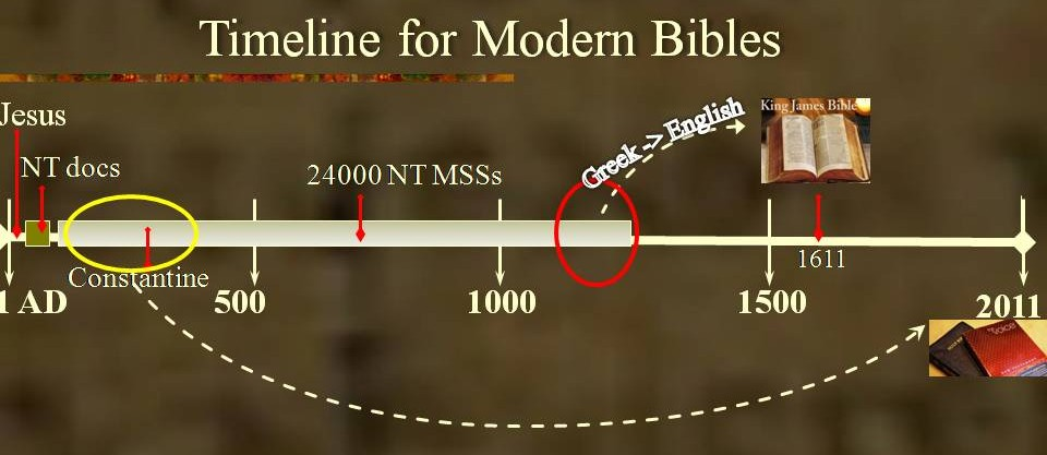 manuscripts and times from which modern Bibles are translated