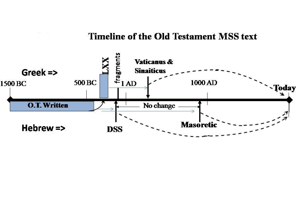 History of the MSSs including LXX that give us modern Bibles