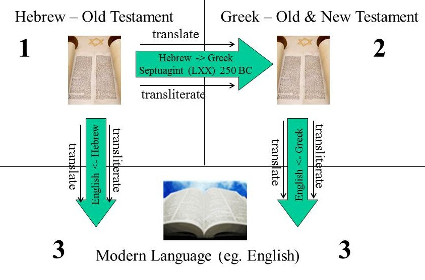 translation steps in development of bible from Hebrew to Greek to Modern language