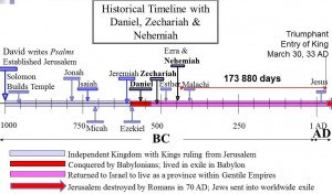 The Timeline of Daniel's prophecy of 'sevens' culminating in Jesus Triumphant entry