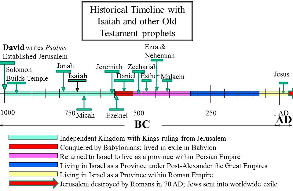 Isaiah shown in historical timeline. He lived in the period of the rule of the Davidic Kings