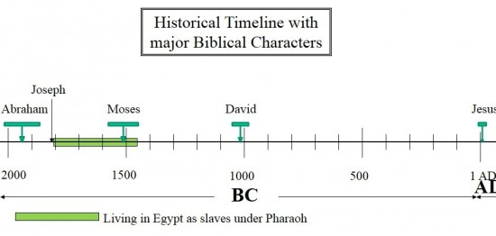 bible timeline with abraham and moses in history
