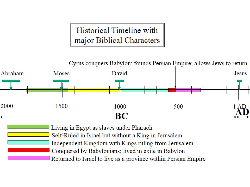 jewish historial timeline Living in the Land as a part of Persian Empire
