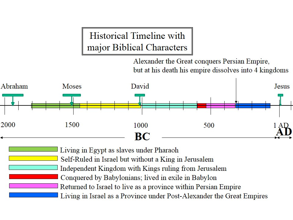 jewish historical timeline Living in the Land as part of Greek Empires