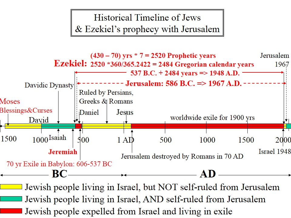 Ezekiel foretells the dispersal and re-gathering to Jerusalem, as a frame-shift of the schedule of Israel proper