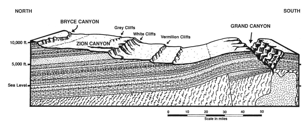 Continental extent of the sedimentary strata in US Midwest. Miles thick and hundreds of miles wide